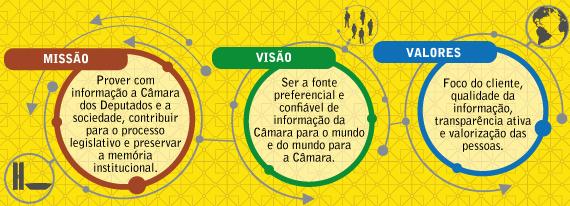 Banner Planejamento Estratégico do Centro de Documentação e Informação da Câmara dos Deputados - CEDI.