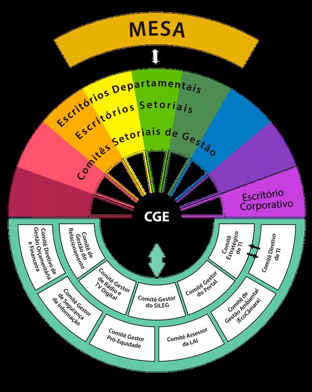 Modelo de Governança da Gestão Estratégica