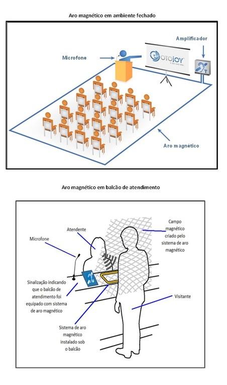 Diagramas do sistema de aro magnético instalado em uma sala de aula e em um balcão de atendimento.