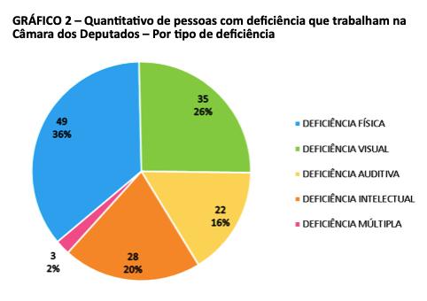 Gráfico 2 - Quantitativo de pessoas com deficiência que trabalham na Câmara dos Deputados - por tipo de deficiência. Pizza colorida com os quantitativos e percentuais por tipo de deficiência das pessoas que trabalham na Câmara dos Deputados conforme dados da Tabela 2.