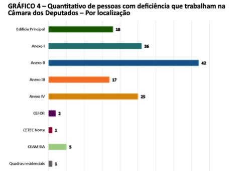 Gráfico 4 - Quantitativo de pessoas com deficiência que trabalham na Câmara dos Deputados - por localização. Gráfico de barras horizontais colorido com o quantitativo de pessoas com deficiência que trabalham na Câmara, por localização, conforme consta na Tabela 4.