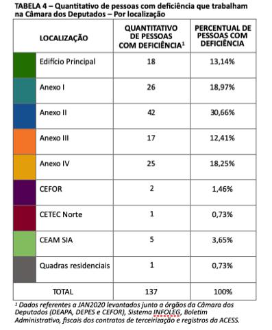 Tabela 4 - Quantitativo de pessoas com deficiência que trabalham na Câmara dos Deputados - por localização. Tabela com três colunas: localização, quantitativo e percentual de pessoas com deficiência. Edifício Principal trabalham 18 PcD ou 13,14%, Anexo I: 26 ou 18,9%, Anexo II: 42 ou 30,66%, Anexo III: 17 ou 12,41%, Anexo IV: 25 ou 18,25%, CEFOR: 2 ou 1,46%, CETEC Norte: 1 ou 0.73%, CEAM SAI: 5 ou 3,65%, Quadras residenciais: 1 ou 0,73%.