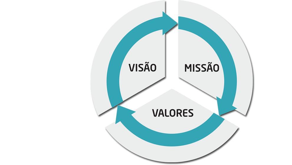 Nossa Missão, Visão e Valores