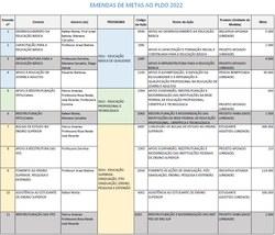 14/07/21 - Emendas da Comissão ao PLDO 2022 ao PLDO 2022 (PLN nº 3/2021-CN).