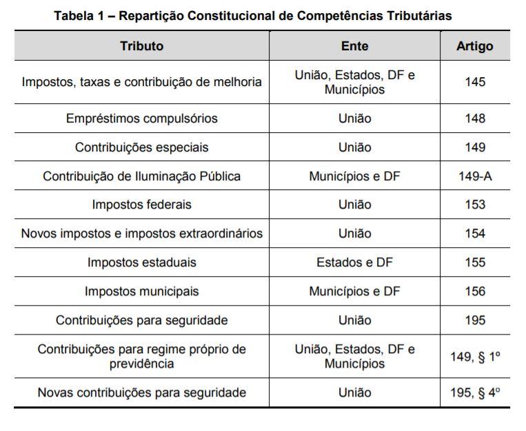 Tabela 1 - Repartição Constitucional de Competências Tributárias