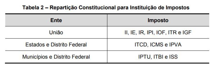 Tabela 2 - Repartição Constitucional para Instituição de Impostos