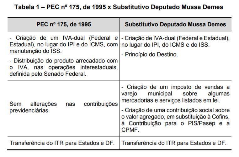 Tabela 1 – PEC nº 175, de 1995 x Substitutivo Deputado Mussa Demes