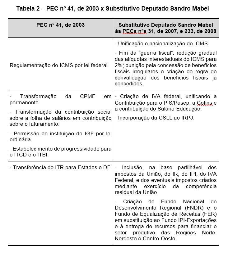 Tabela 2 – PEC nº 41, de 2003 x Substitutivo Deputado Sandro Mabel