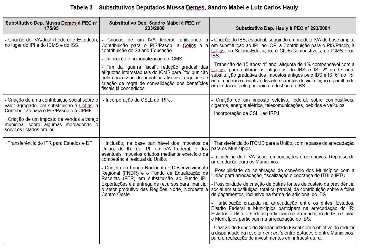 Tabela 3 – Substitutivos Deputados Mussa Demes, Sandro Mabel e Luiz Carlos Hauly
