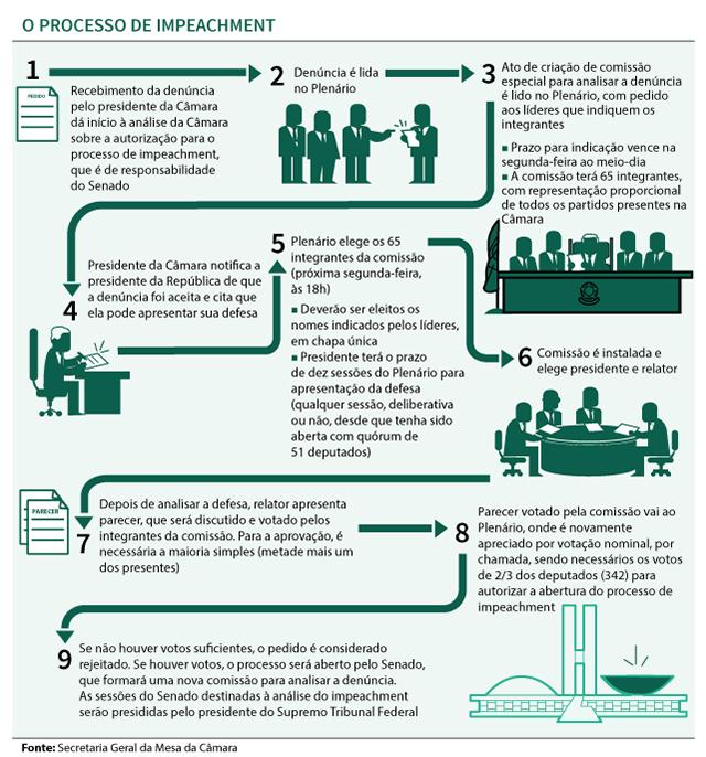 O processo de Impeachment