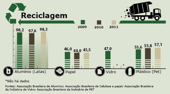 Apenas 3% do lixo produzido no País é reciclado