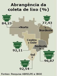Abrangência da coleta de lixo no Brasil