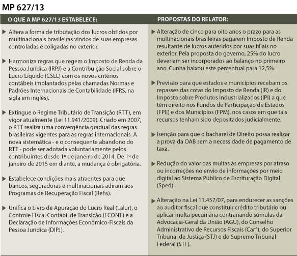 Comissão vota MP que altera tributação de multinacionais brasileiras nesta terça