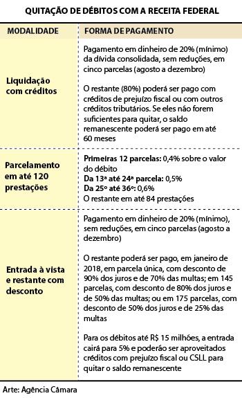 PERT - Novo texto contempla débitos do Simples Nacional 4