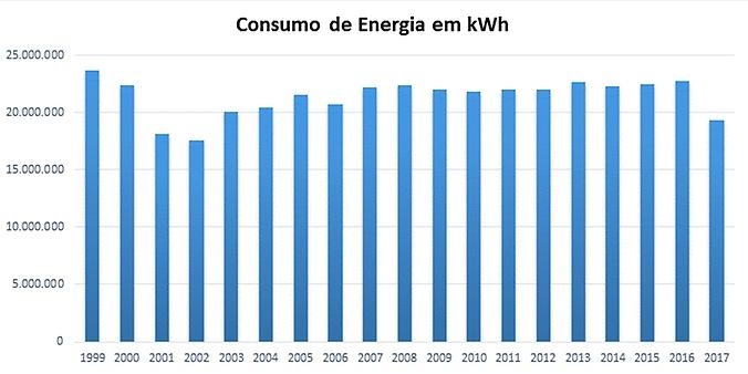 Consumo de energia 2