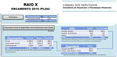 Raio X do Orçamento Aprovado para 2019